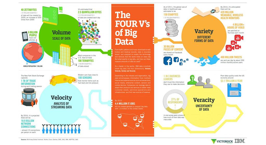 Big Data & Analytics by Victorock