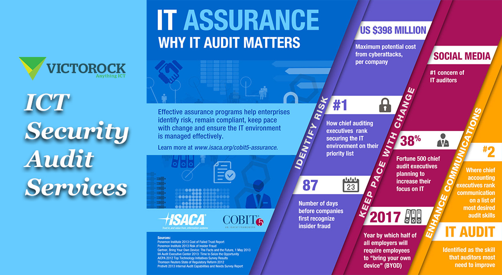 ICT Security Audit Services by Victorock